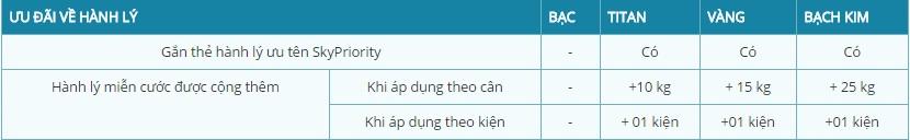 Quy dinh hanh li cua VNA 3